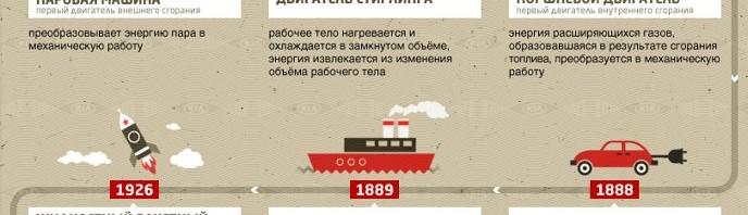История развития двигателей (КИА)